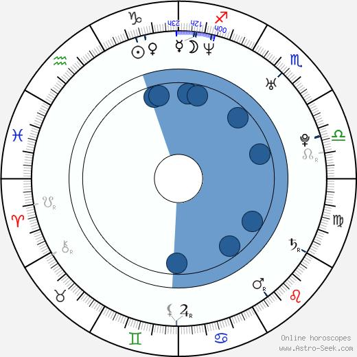 Kierston Wareing wikipedia, horoscope, astrology, instagram