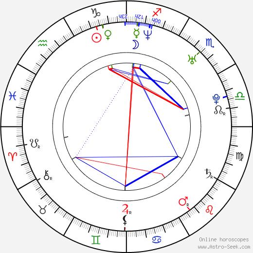Kierston Wareing birth chart, Kierston Wareing astro natal horoscope, astrology