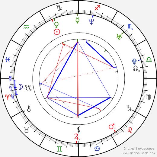 Куно Бекер Kuno Becker день рождения гороскоп, Kuno Becker Натальная карта онлайн