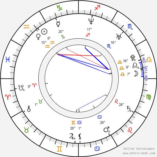 Martin Schmitt birth chart, biography, wikipedia 2020, 2021