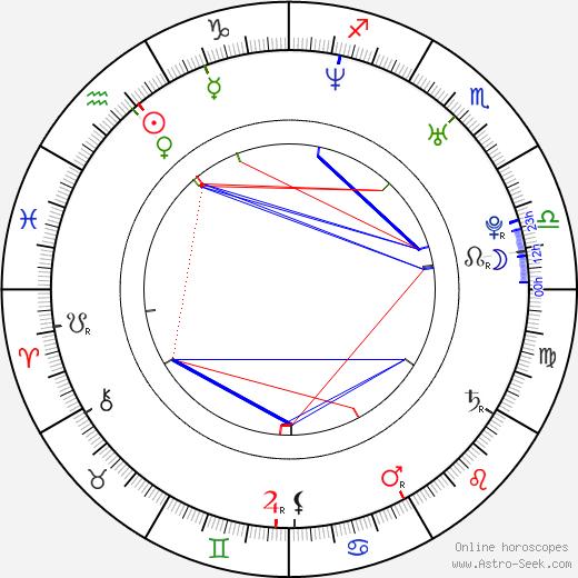 Martin Schmitt birth chart, Martin Schmitt astro natal horoscope, astrology