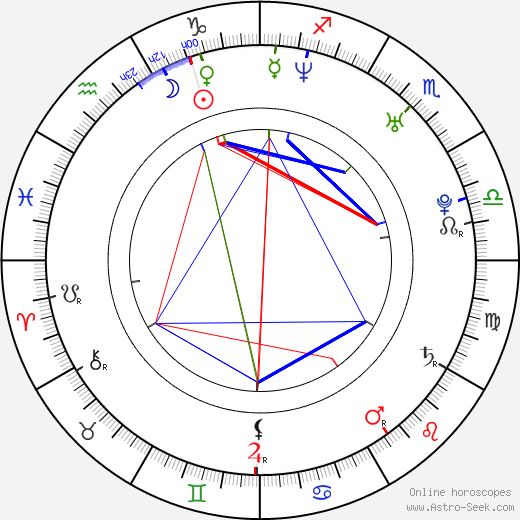 Mathieu Garon birth chart, Mathieu Garon astro natal horoscope, astrology
