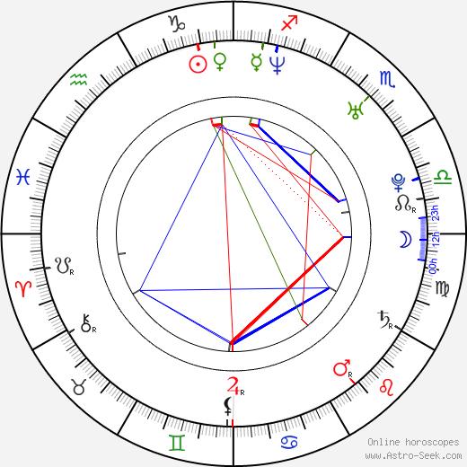 Nina Bott birth chart, Nina Bott astro natal horoscope, astrology