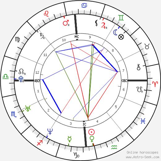 Omar Sy astro natal birth chart, Omar Sy horoscope, astrology