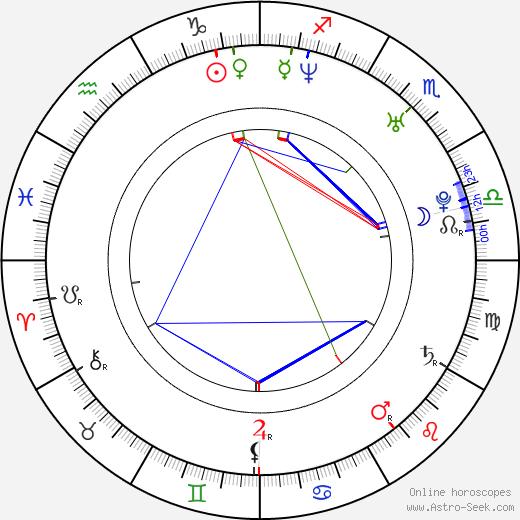 Patricia De Leon birth chart, Patricia De Leon astro natal horoscope, astrology