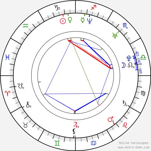 Petra Havlasova astro natal birth chart, Petra Havlasova horoscope, astrology