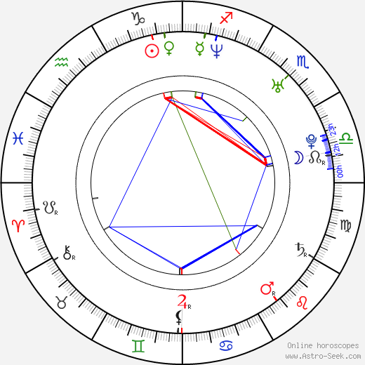Petra Havlasova tema natale, oroscopo, Petra Havlasova oroscopi gratuiti, astrologia