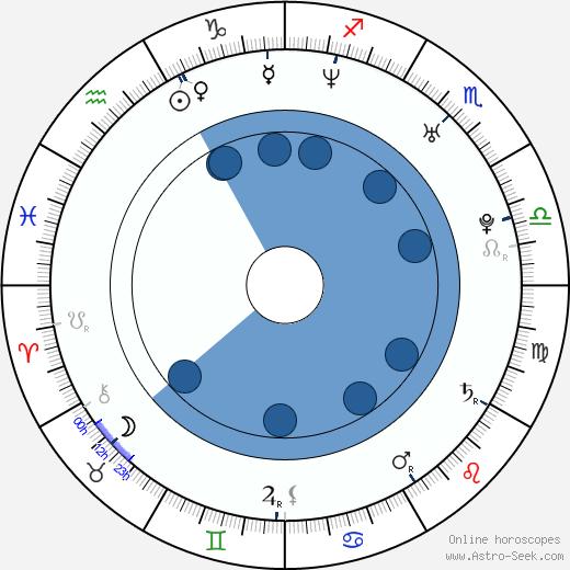 Ricky Wilson wikipedia, horoscope, astrology, instagram