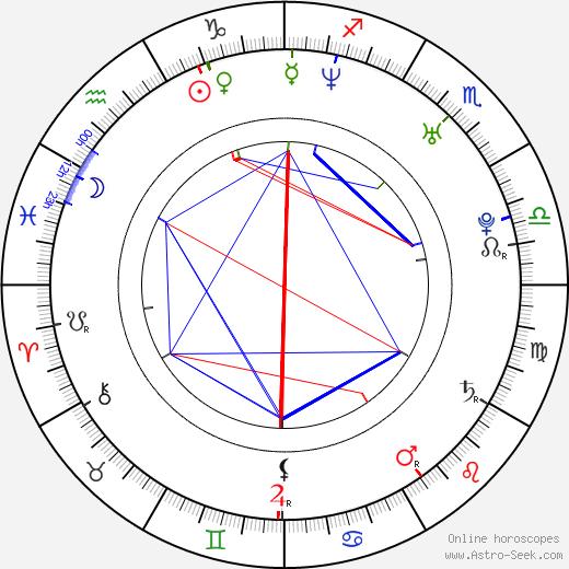 Sa-rang Kim astro natal birth chart, Sa-rang Kim horoscope, astrology