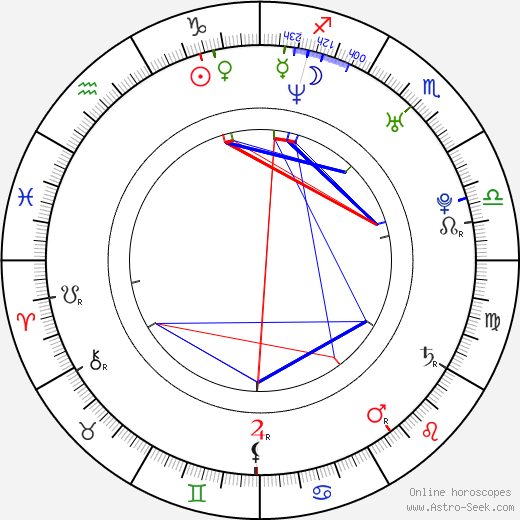 Scott Ferguson birth chart, Scott Ferguson astro natal horoscope, astrology