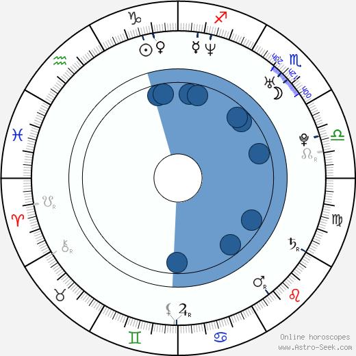 Shaun Fox wikipedia, horoscope, astrology, instagram