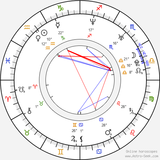 Shelby Fenner birth chart, biography, wikipedia 2019, 2020