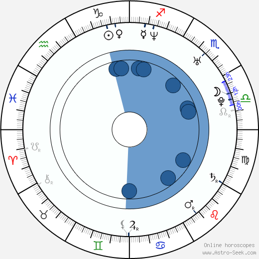 Sol-mi Park wikipedia, horoscope, astrology, instagram
