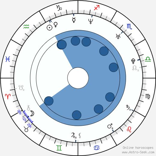 Takatoshi Kaneko wikipedia, horoscope, astrology, instagram