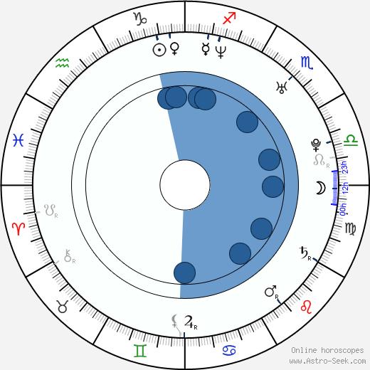 Tereza Zelinková wikipedia, horoscope, astrology, instagram