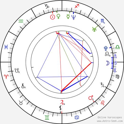 Tereza Zelinková birth chart, Tereza Zelinková astro natal horoscope, astrology