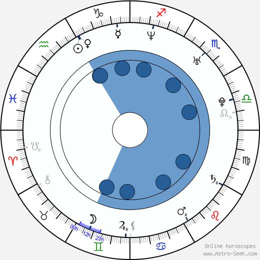 Thiago Lacerda wikipedia, horoscope, astrology, instagram