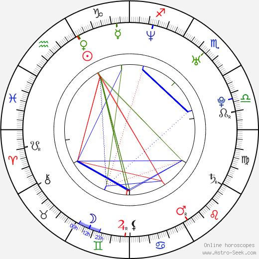 Thiago Lacerda birth chart, Thiago Lacerda astro natal horoscope, astrology