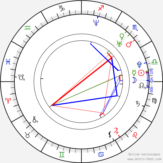 Aaron Rottinghaus день рождения гороскоп, Aaron Rottinghaus Натальная карта онлайн