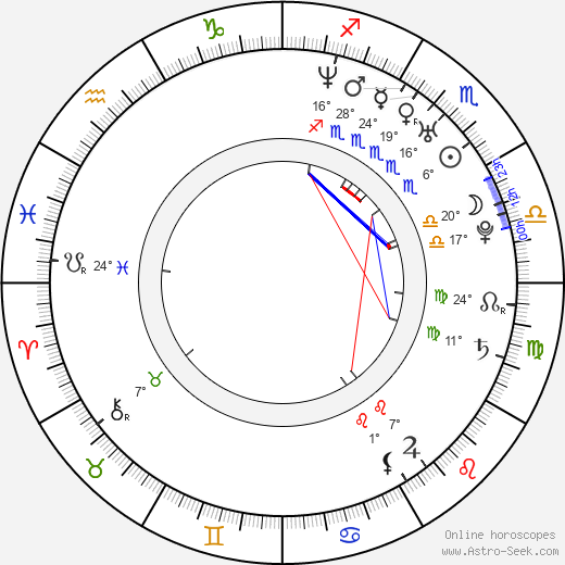 Amanda Swafford birth chart, biography, wikipedia 2020, 2021