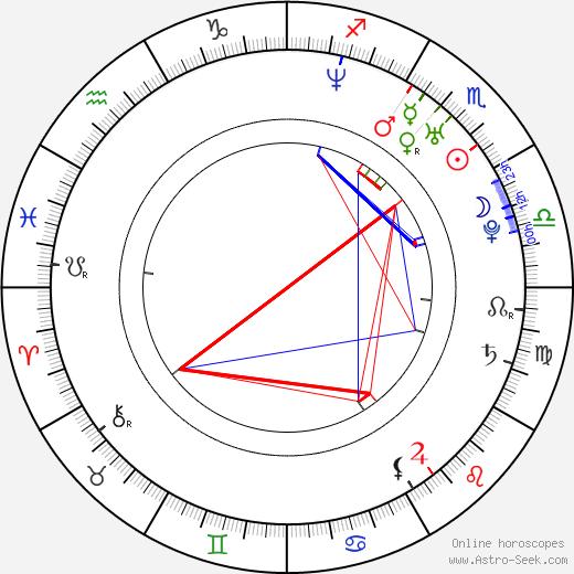 Amanda Swafford birth chart, Amanda Swafford astro natal horoscope, astrology