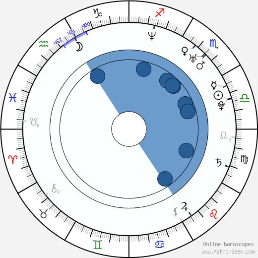 Andrea Ušiaková wikipedia, horoscope, astrology, instagram