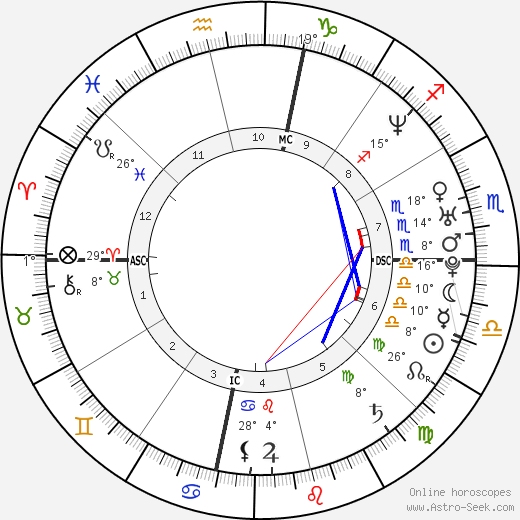 Ayumi Hamasaki birth chart, biography, wikipedia 2018, 2019