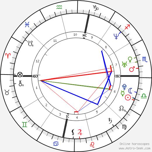 Ayumi Hamasaki astro natal birth chart, Ayumi Hamasaki horoscope, astrology