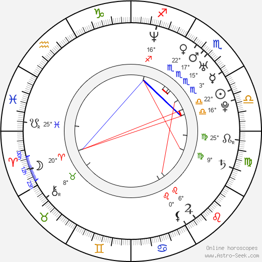 Choi Dae Chul birth chart, biography, wikipedia 2018, 2019