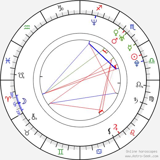 Choi Dae Chul astro natal birth chart, Choi Dae Chul horoscope, astrology