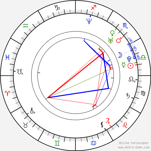 Christian Coulson birth chart, Christian Coulson astro natal horoscope, astrology
