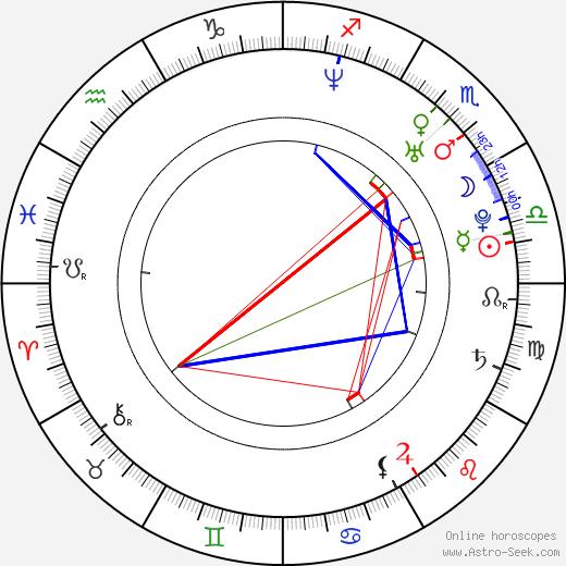 Claudio Pizarro birth chart, Claudio Pizarro astro natal horoscope, astrology