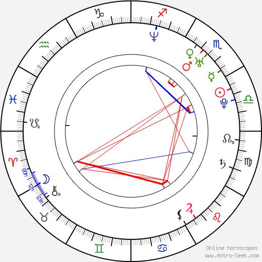 Daniel Kountz birth chart, Daniel Kountz astro natal horoscope, astrology