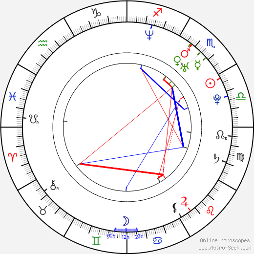 David Assmann astro natal birth chart, David Assmann horoscope, astrology