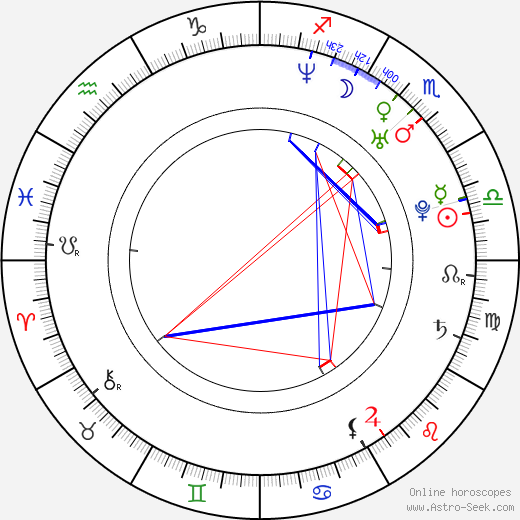 Denis Petukhov birth chart, Denis Petukhov astro natal horoscope, astrology