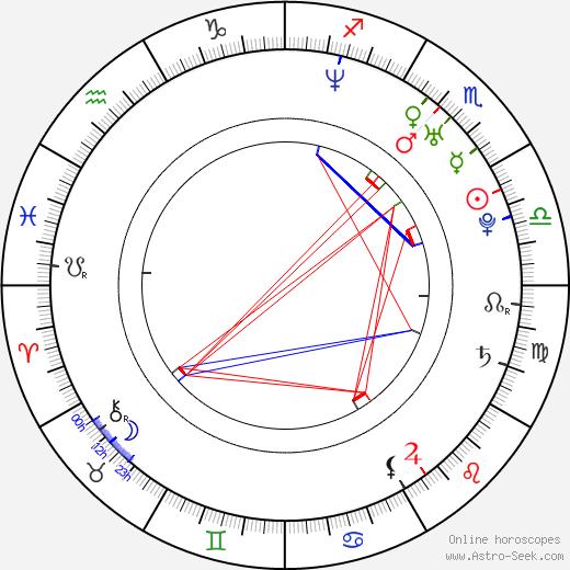 Edgar Governo birth chart, Edgar Governo astro natal horoscope, astrology