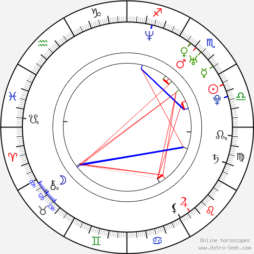 Erin Karpluk astro natal birth chart, Erin Karpluk horoscope, astrology