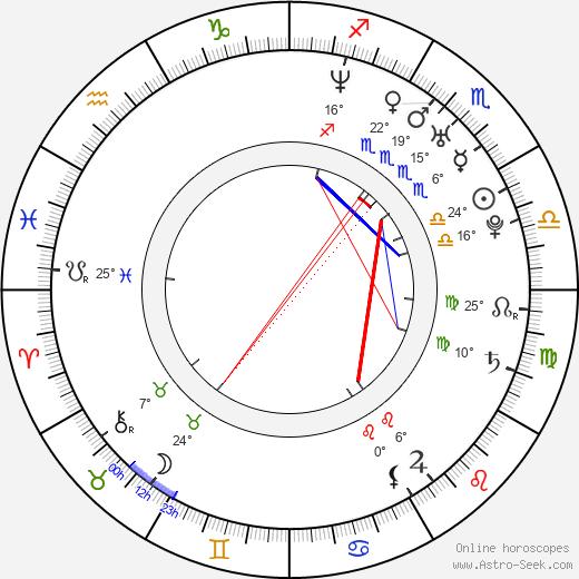 Gloria Garayua birth chart, biography, wikipedia 2020, 2021