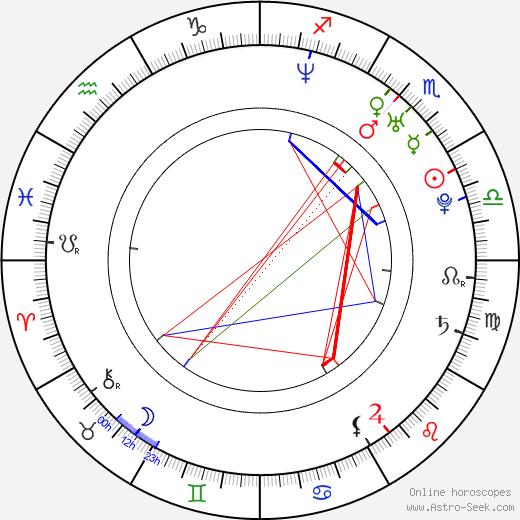 Gloria Garayua birth chart, Gloria Garayua astro natal horoscope, astrology