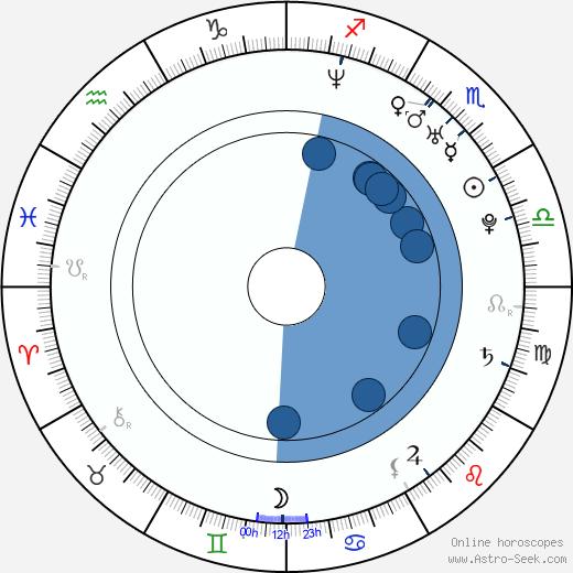 Henrik Klingenberg wikipedia, horoscope, astrology, instagram