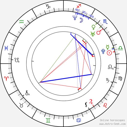 Jack Landry birth chart, Jack Landry astro natal horoscope, astrology