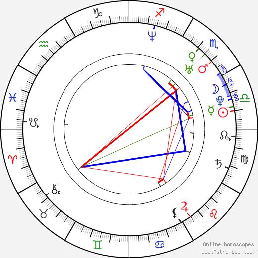 Jake Shears birth chart, Jake Shears astro natal horoscope, astrology