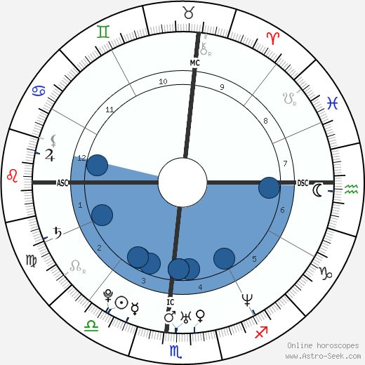 Jeremy Strohmeyer wikipedia, horoscope, astrology, instagram