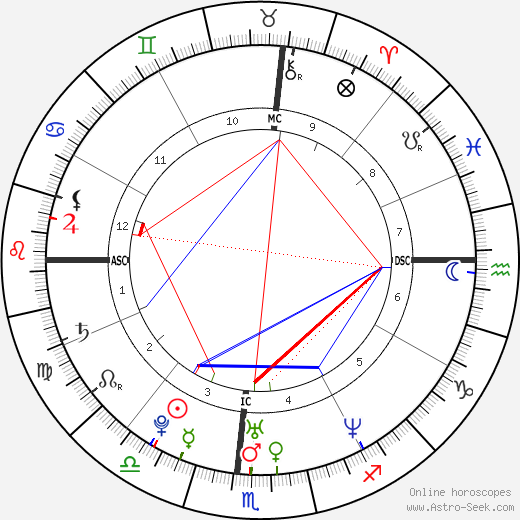 Jeremy Strohmeyer astro natal birth chart, Jeremy Strohmeyer horoscope, astrology