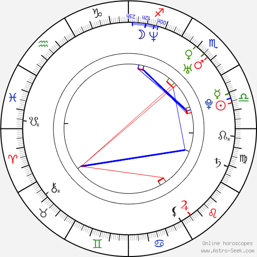 Joe Cobden birth chart, Joe Cobden astro natal horoscope, astrology