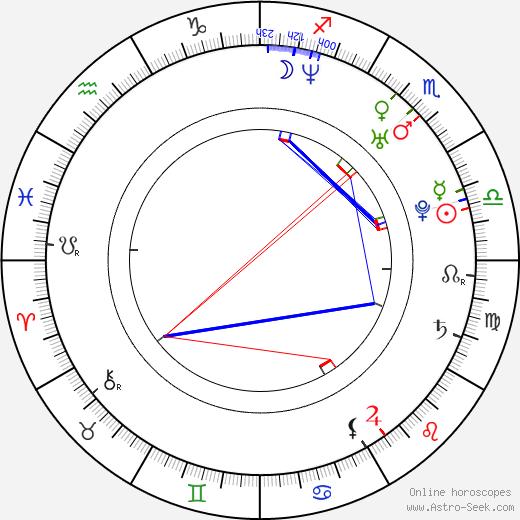 Joe Cobden день рождения гороскоп, Joe Cobden Натальная карта онлайн