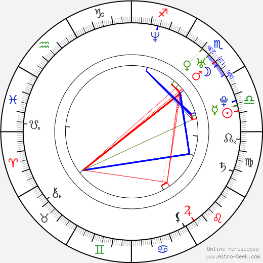 Josh Covitt birth chart, Josh Covitt astro natal horoscope, astrology