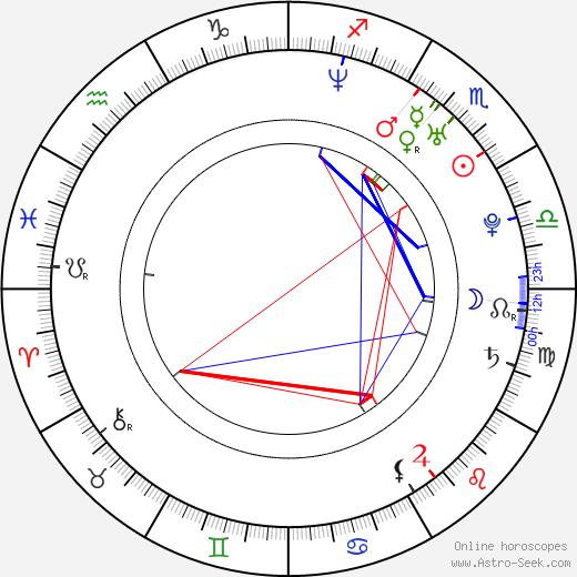 Justin Guarini birth chart, Justin Guarini astro natal horoscope, astrology