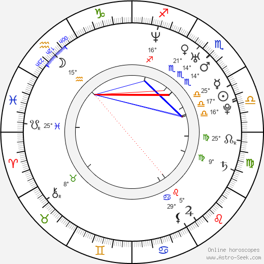Kateřina Krusová birth chart, biography, wikipedia 2019, 2020