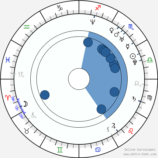 Kristina Dufková wikipedia, horoscope, astrology, instagram